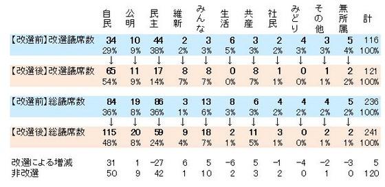 201307参議院選挙結果