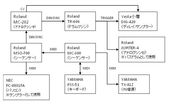過去の構成図.JPG